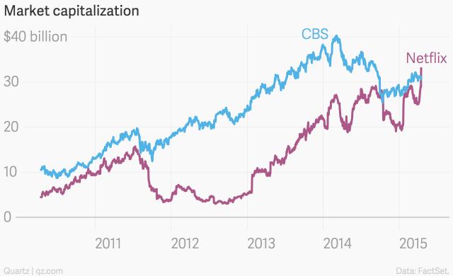 market_capitalization_netflix_cbs_chartbuilder-1