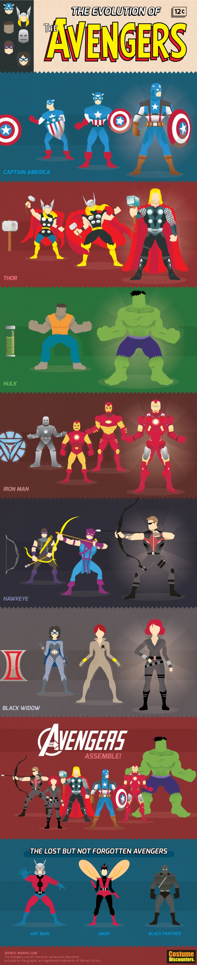 Evolution-of-the-Avengers-v4
