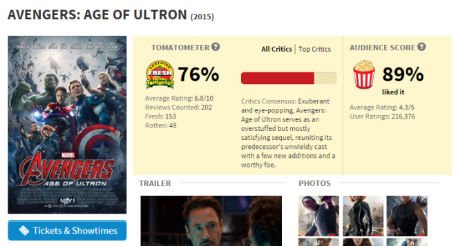 3% higher than Iron Man 2.