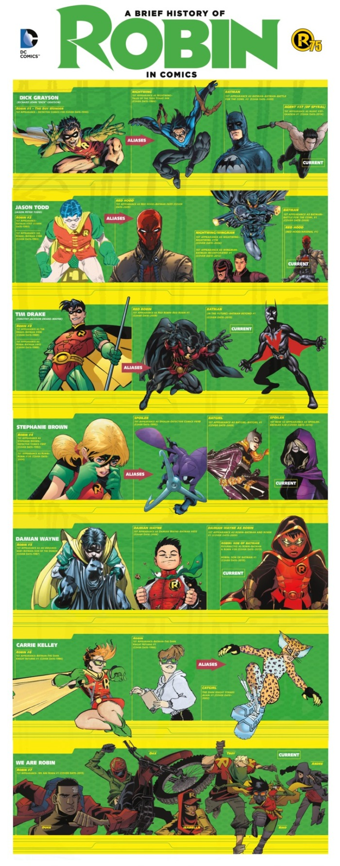 evolution+of+robin+in+comics+infographic