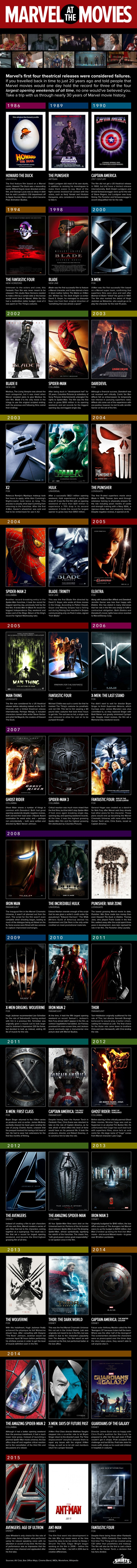 Marvel-Movies-Infographic