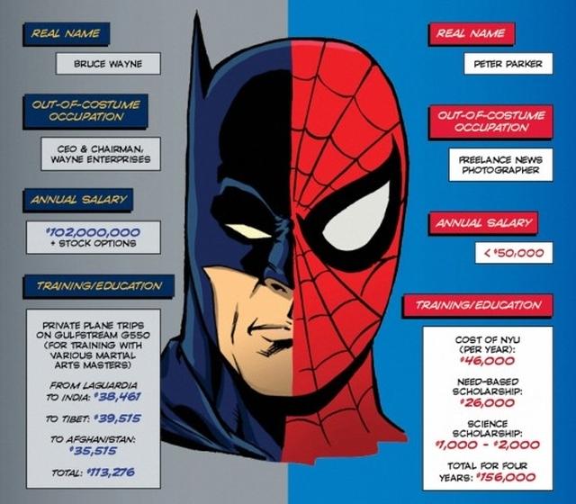 2012-10-05-18-43-03-dailyinfographic.com-2012-07-06-batman_spiderman_infographic-533x3109