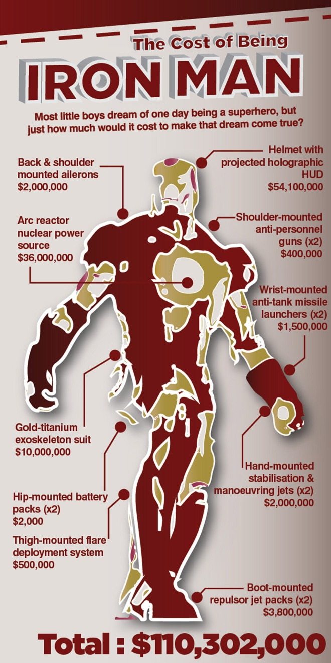 the-cost-of-being-ironman