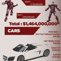 Cost of Being Iron Man Infographic