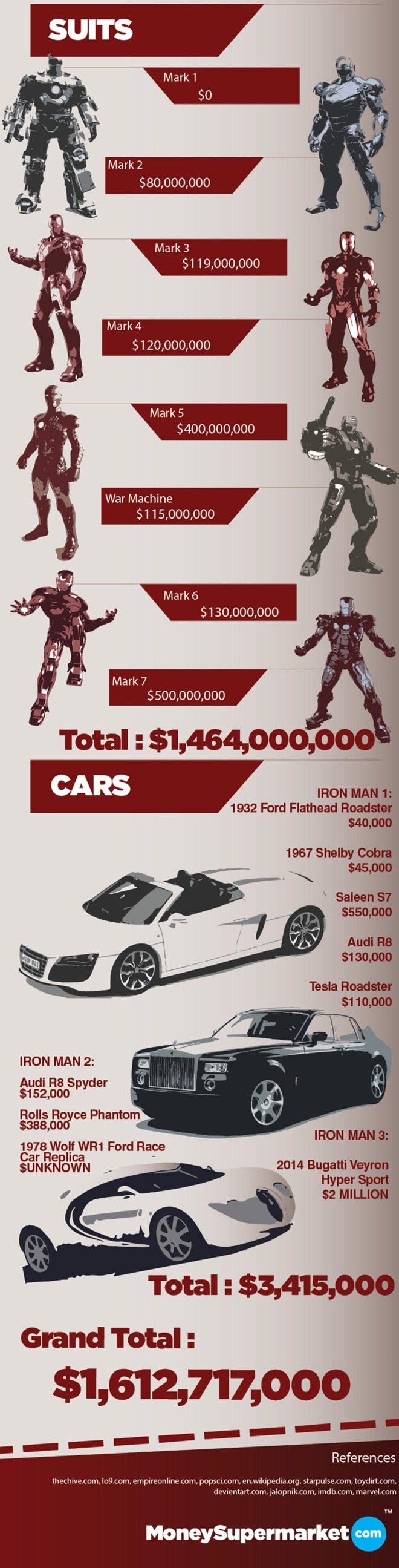 the-cost-of-being-ironman3
