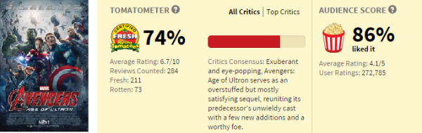 age_of_ultron_rotten_tomatoes